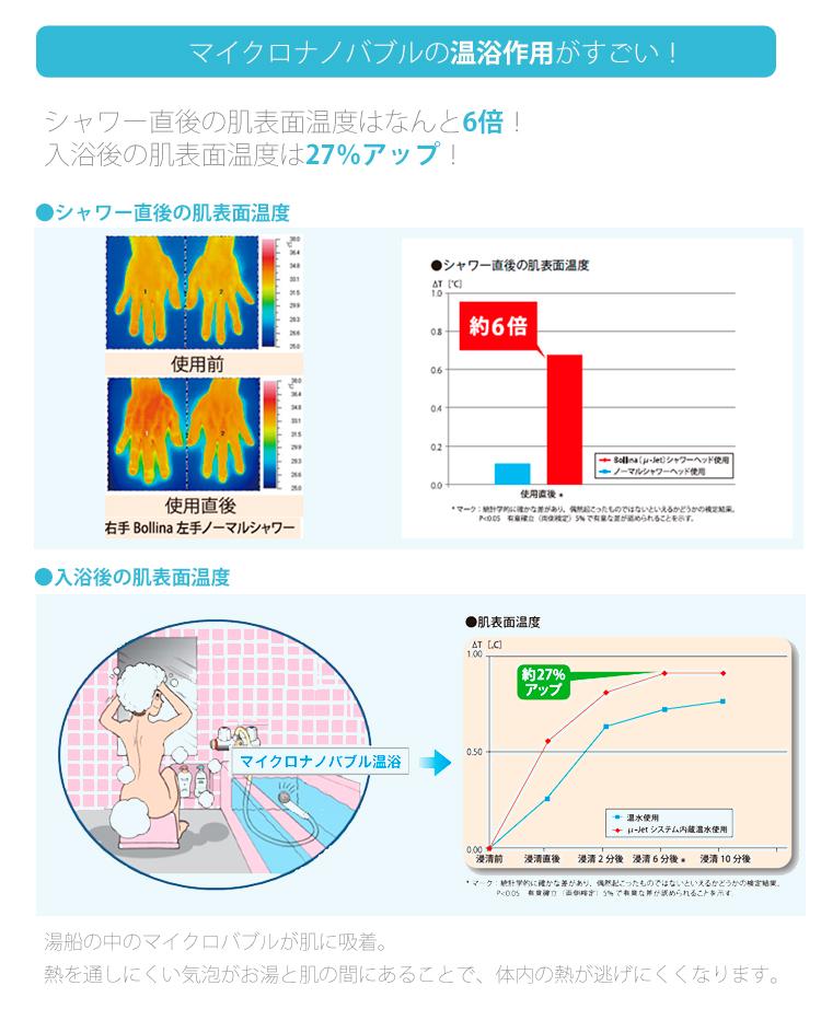 マイクロナノバブルの効果!